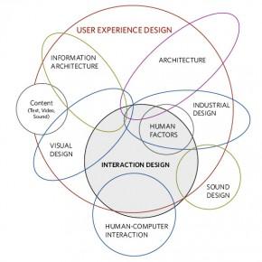 Diseño de Interacción: dentro del diseño de la experiencia