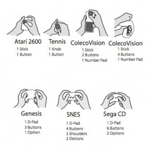 Consolas: evolución de la gestualidad
