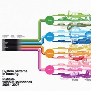 World House: historia y evolución de los sistemas constructivos en la vivienda