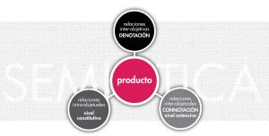 """Esquema """"Relaciones semióticas del producto"""".  Realizada por Viviana Moreno @laTroconis"""